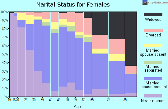 Zip code 94303 marital status for females