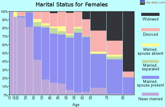 Zip code 94510 marital status for females