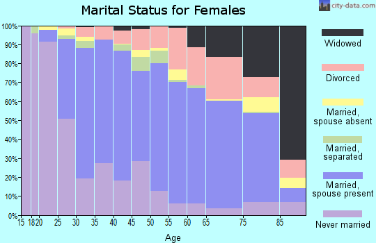 Zip code 94518 marital status for females