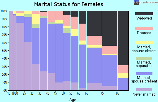 Zip code 94545 marital status for females