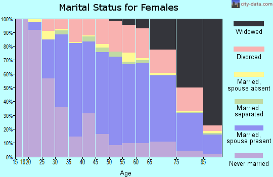 Zip code 94546 marital status for females