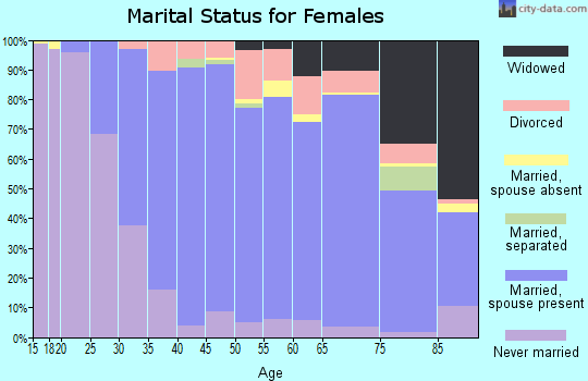Zip code 94549 marital status for females