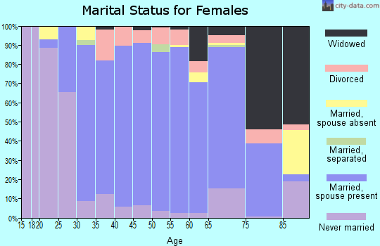 Zip code 94552 marital status for females