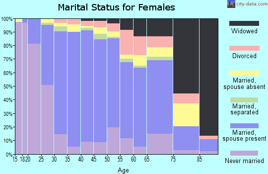 Zip code 94555 marital status for females