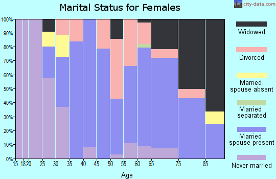 Zip code 94571 marital status for females
