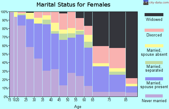 Zip code 94578 marital status for females