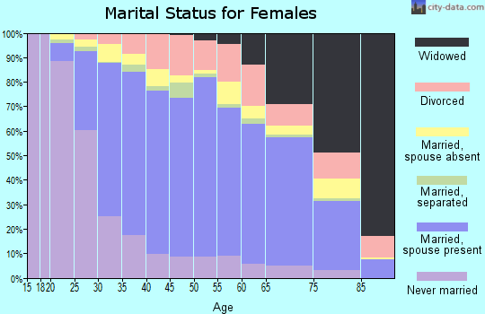 Zip code 94587 marital status for females