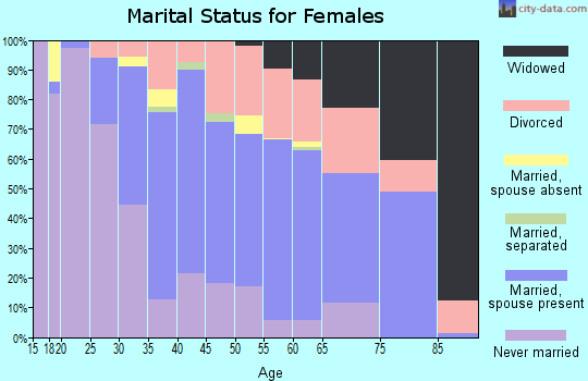 Zip code 94596 marital status for females