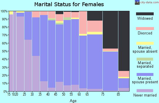 Zip code 94598 marital status for females