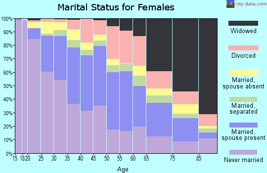 Zip code 94601 marital status for females