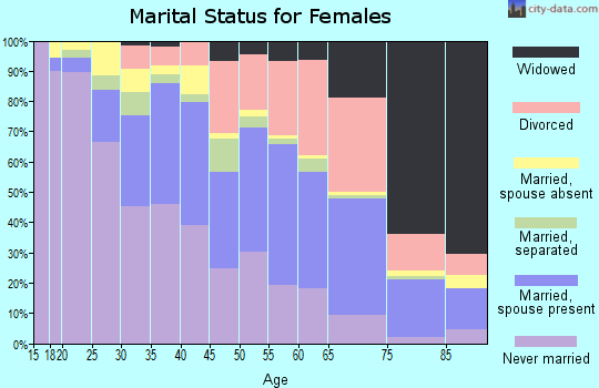 Zip code 94605 marital status for females