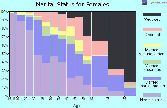 Zip code 94607 marital status for females