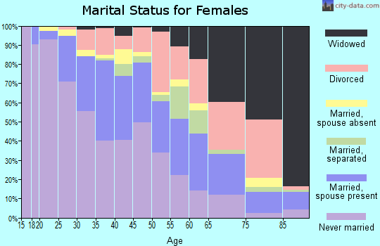 Zip code 94608 marital status for females