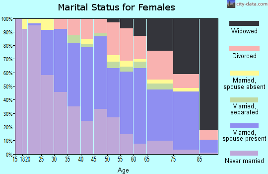 Zip code 94619 marital status for females