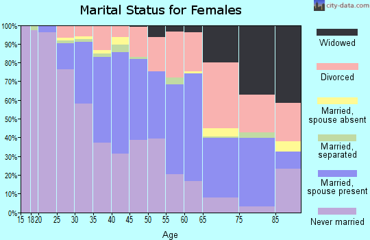 Zip code 94703 marital status for females