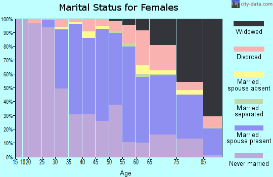 Zip code 94705 marital status for females