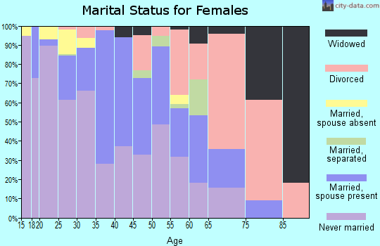 Zip code 94710 marital status for females
