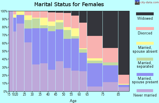 Zip code 94804 marital status for females