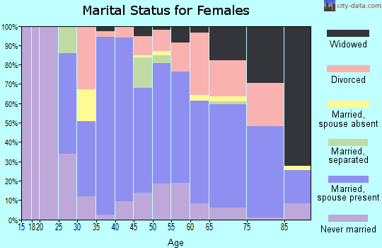 Zip code 94920 marital status for females
