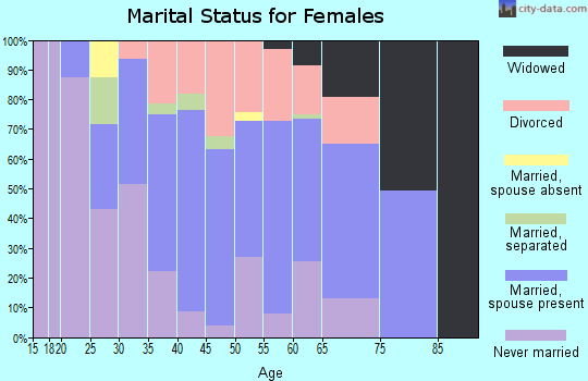 Zip code 94930 marital status for females