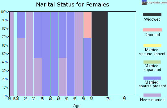 Zip code 94933 marital status for females