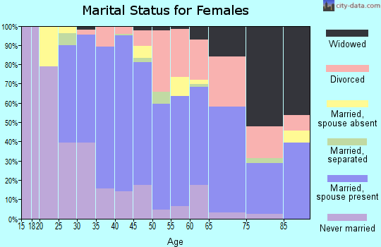 Zip code 94949 marital status for females