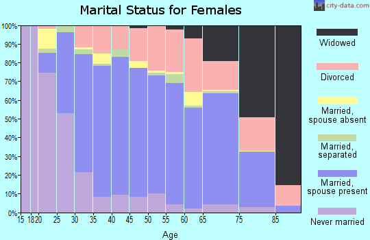 Zip code 94954 marital status for females