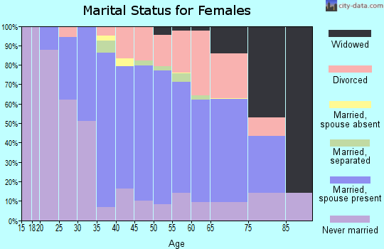 Zip code 94960 marital status for females