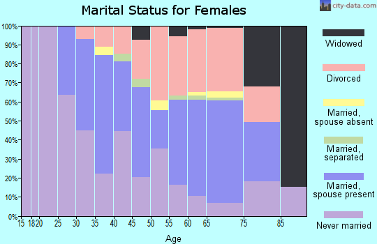 Zip code 94965 marital status for females