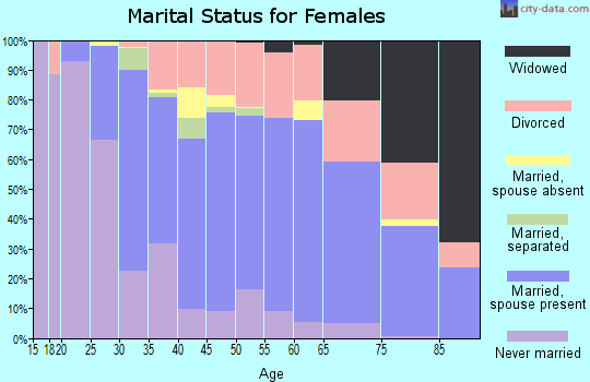 Zip code 95003 marital status for females