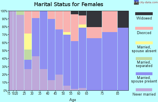 Zip code 95005 marital status for females
