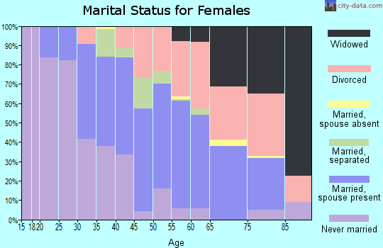 Zip code 95010 marital status for females