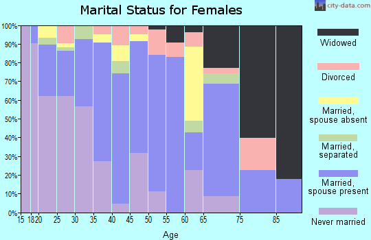 Zip code 95012 marital status for females