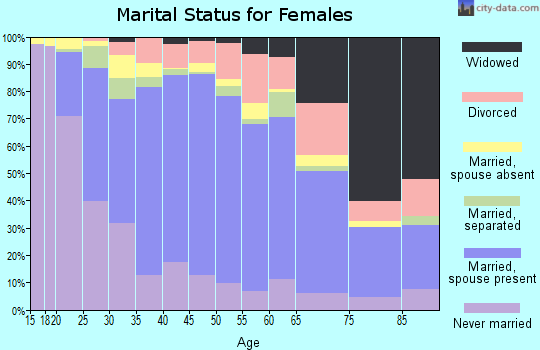 Zip code 95020 marital status for females