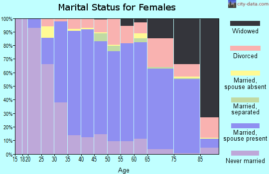 Zip code 95032 marital status for females