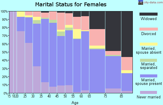 Zip code 95037 marital status for females