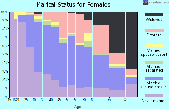 Zip code 95050 marital status for females