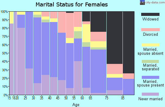 Zip code 95054 marital status for females