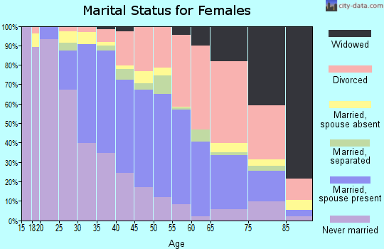 Zip code 95062 marital status for females