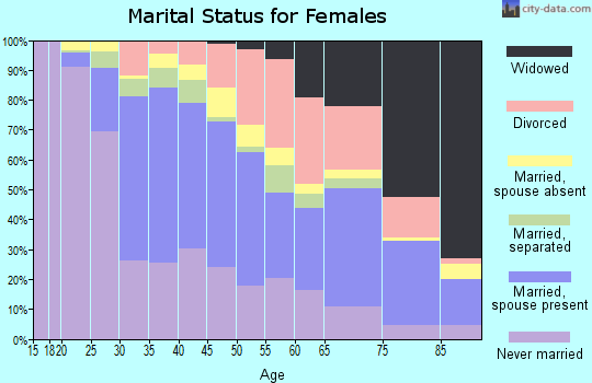 Zip code 95112 marital status for females