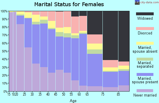 Zip code 95116 marital status for females