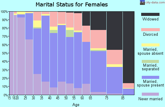 Zip code 95118 marital status for females
