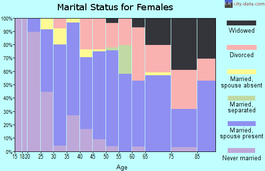 Zip code 95119 marital status for females