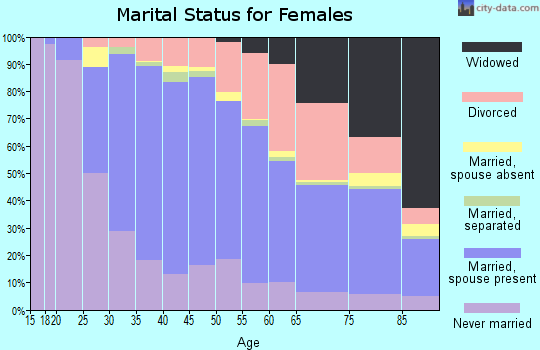 Zip code 95125 marital status for females