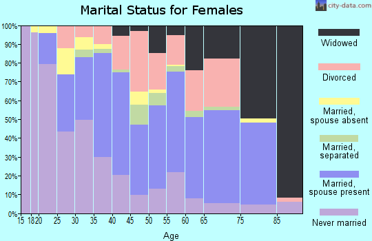 Zip code 95203 marital status for females