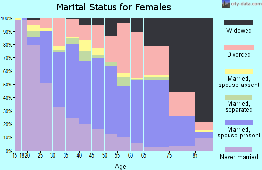 Zip code 95204 marital status for females
