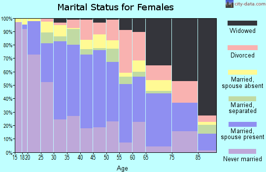 Zip code 95205 marital status for females