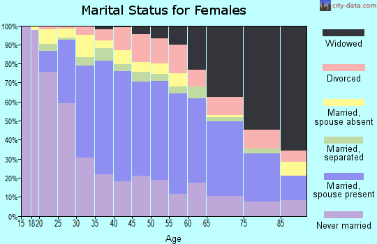Zip code 95206 marital status for females