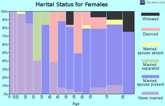 Zip code 95223 marital status for females