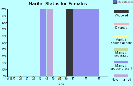 Zip code 95224 marital status for females